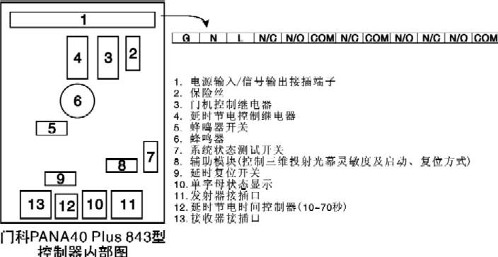 英国门科公司百能系列红外光幕电梯门保护系统--控制